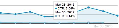 Average CTR AutoMobilitySales
